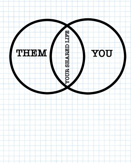 shared life Venn
